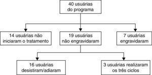 Sistematização dos dados do tratamento das 40 usuárias do programa de reprodução assistida de um hospital universitário, de janeiro de 2013 a março de 2014. Fonte: Elaborada pelos autores.