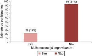 Distribuição das mulheres que conseguiram engravidar anteriormente.