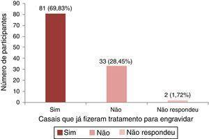 Distribuição dos casais que fizeram tratamento para engravidar anteriormente.