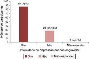 Distribuição de mulheres que se sentem infelizes ou depressivas por não conseguir engravidar.