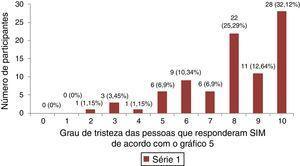Distribuição do grau de tristeza das mulheres que se sentem infelizes ou depressivas por não conseguir engravidar.