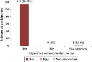 Distribuição das mulheres que ainda têm esperança de engravidar.