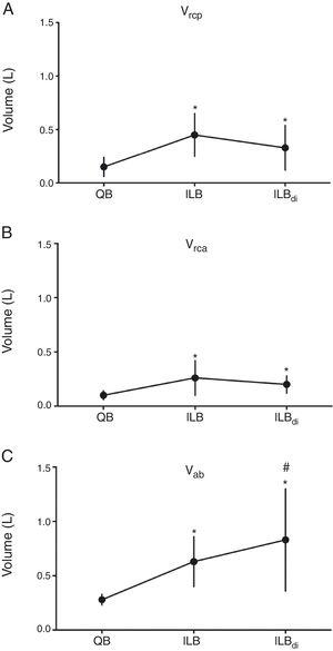 Volumes of chest wall compartments during quiet breathing, inspiratory loaded breathing and inspiratory loaded breathing associated with diaphragmatic breathing. QB, quiet breathing&#59; ILB, inspiratory loaded breathing&#59; ILBdi, inspiratory loaded breathing associated with diaphragmatic breathing. (A) Vrcp, volume of the pulmonary rib cage&#59; (B) Vrca, volume of the abdominal rib cage&#59; (C) Vab, volume of the abdomen. *p<0.05 (vs QB). #p<0.05 (vs ILB).