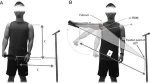 Example of the calculation of elongation during a shoulder abduction movement. (A) Initial tube length (without pre-elongation) and lever of movement were equal in size (χ)&#59; (B) after the complete desired movement (α=90° shoulder abduction) the total length of the tube was calculated as: length=χ+tube elongation.
