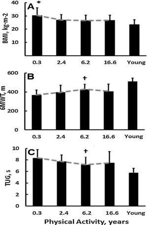 Dose-dependent responses to years of physical activity in old adults. (A) Body mass index (* different from all other, p<0.05); (B) six-minute walk test († different from 0.3, p<0.05); (C) timed up-and-go test († different from 0.3 p<0.05). In each panel PA improved old adults' scores toward the values of a healthy young reference group (young reference group was not included in sub-group analyses). Vertical lines denote +1 standard deviation.