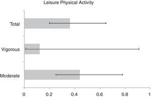 Influence of different dosages of leisure physical activity (moderate, vigorous and total) in the prevalence of recent LBP based on odds ratio (OR) and 95% confidence intervals.