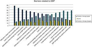 Self-reported barriers related to EBP.