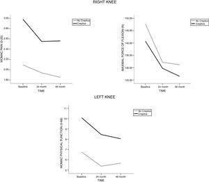 Mean values over time for variables whose presented overall interaction Time*Groups in the right and left knees.