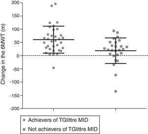 Comparison of the change in six-minute walk test (6MWT) between subjects who did and did not achieve minimal important difference (MID) for Glittre-ADL test (TGlittre).