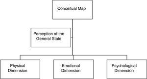 Conceptual map for development of the perception of MCFQ.