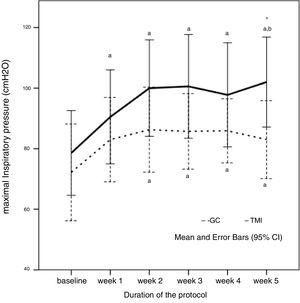 Maximal inspiratory pressure (MIP) behavior during the five weeks of protocol in control (CG) and intervention group (IMTG). a One-way ANOVA for repeated measures, p<0.05 vs. baseline; b one-way ANOVA for repeated measures, p<0.05 vs. week 1; *t-test for independent sample p<0.05 vs. CG. One-way ANOVA of repeated measures was significant different in IMTG group (p=0.007), but not in CG group (p=0.258).
