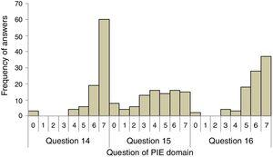 """Histograms with the frequency of each answer option, for each of the three questions of the of the MPOC-SP domain """"Providing Specific Information (PIE)""""."""