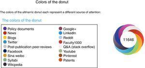Representation of the Altmetric donut.