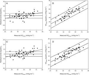 Bland–Altman and regression line for estimated V˙ O2max and measured V˙ O2max in the cross-validation group. (A) Bland–Altman plot results of residual scores in the estimated V˙ O2max determined by equation 2 and measured V˙ O2max in the cross-validation group. (B) Regression line and confidence interval of 95% of estimated V˙ O2max determined by equation 2 and measured V˙ O2max in the cross-validation group. (C) Bland–Altman plot results of residual scores in the estimated V˙ O2max determined by equation 3 and measured V˙ O2max in the cross-validation group. (D) Regression line and confidence interval of 95% of estimated V˙ O2max determined by equation 3 and measured V˙ O2max in the cross-validation group. V˙O2max: maximum oxygen uptake.