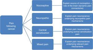 Pain neuroscience education for patients having pain following cancer: tailoring based on mechanism-based pain classification.