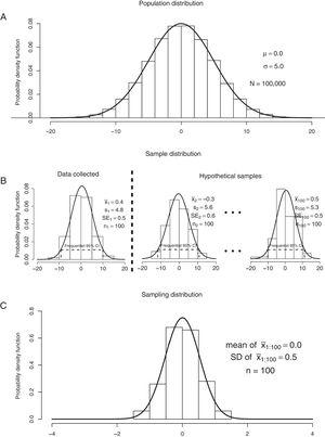 """Graphical representation of: (A) a population distribution; (B) samples 1 to 100 from the population distribution (n=100 for each sample); and (C) the sampling distribution. """"N"""", population size. """"n"""", sample size. """"μ"""", population mean. """"σ"""", population standard deviation. """"x¯"""", sample mean. """"s"""", sample standard deviation. """"SE"""", standard error. """"CI"""", confidence interval."""