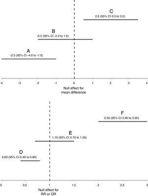 """Graphical representation of statistically significant (A, C, D, and F) and non-statistically significant (B and E) results for frequentist 95% confidence intervals or Bayesian 95% credible intervals. For simplicity, both frequentist and Bayesian intervals are interchangeable in this figure, and they are represented with the acronym """"CI"""". """"RR"""", relative risk. """"OR"""", odds ratio."""