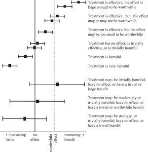 Interpreting confidence intervals around between-group differences. In the top half of the figure, the confidence intervals are narrow. Narrow confidence intervals are informative; they enable definite statements about the estimate of the treatment effect. In the bottom half of the figure, the confidence intervals are wide. Wide confidence intervals are less informative; they do not allow definite statements about the estimate of the treatment effect.