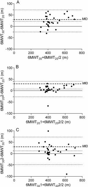 Bland-Altman plot of walking distances in meters (m): (A) of the best 6MWT on tracks of 30ms (6MWT30) and of 20m (6MWT20); (B) test-retest of 6MWT20; (C) test-retest of 6MWT30. The central continuous line represents the mean difference between two 6MWT, and the upper and lower dotted lines represent the upper limits (UL) and lower limits (LL) of agreement. The dashed lines represent the minimum important difference (MID) of 30ms for the 6MWT. (A) LL: -24.8; UL: 72.7; mean: 22.1; (B) LL: −26.7; UL: 40.9; mean: 7.10; (C) LL: −48.1; UL: 72.9; mean: 12.4.