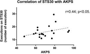 Correlation of performance on STS30 with AKPS. STS30: sit-to-stand in 30s; AKPS, anterior knee pain scale.