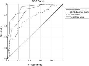 Receiver Operator Characteristic (ROC) curve of FGA-Brazil, BERG balance scale, and gait speed in predicting future falls in community-dwelling older adults.