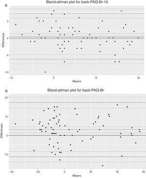 Bland and Altman Plots for (a) Back-PAQ-Br-10 and (b) Back-PAQ-Br test and re-test. Dashed lines: mean difference, and 95% upper and lower limits of agreement. Dotted lines: 95% CI estimates.