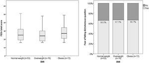 Comparison of fear of falling between normal weight, overweight and obese older adults (n=201).
