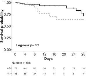 Survival analysis at 28 days after cardiac surgery according to occurrence of physiological abnormalities or adverse events. Footnote: The gray dashed line represents patients with physiological abnormalities or adverse events (AE+), and the black line represents patients without physiological abnormalities or adverse events (AE-).