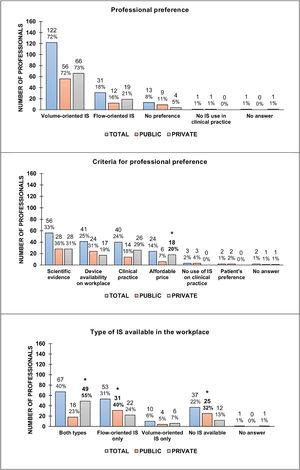 Aspects that influence the selection of an incentive spirometer type. Data were presented in absolute numbers and percentages. IS, incentive spirometers; *, p<0.05 (comparisons between Public and Private institutions). The total number of respondents was 168; 78 from the public sector and 90 from the private sector. Percentages were rounded to clear the illustration.