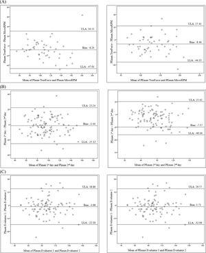 Bland-Altman plots to visualize the agreement of: (A) Measures performed with TrueForce and MicroRPM® – concurrent validity; (B) Measures performed by Evaluator 1 - test-retest reliability; (C) Measures performed by Evaluator 1 and 2 - inter-rater reliability. Data related to the evaluation of 100 healthy individuals. Abbreviations: PImax, maximal inspiratory pressure; PEmax, maximal expiratory pressure; ULA, upper limit of agreement; LLA, lower limit of agreement.