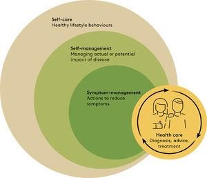 How self-care, self-management, symptom-management, and health care are related. Self-management of disease, including symptom-management, is part of self-care and may be performed in collaboration with health care providers. Illustration based on Richard and Shea.10