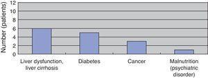 Classification of underlying disease.