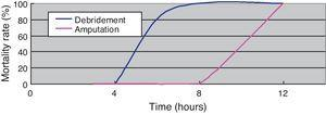 Relationship between mortality rate and time to debridement and lower extremity amputation.