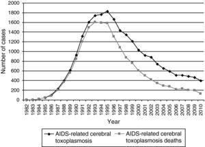 AIDS-related cerebral toxoplasmosis cases and deaths, São Paulo State, Brazil, 1982–2010.