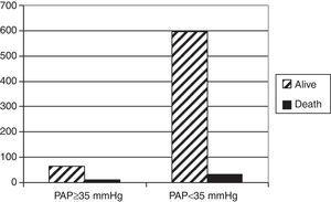 Distribution of deaths in two groups of TB patients. Data was available for 700 patients. PAP, pulmonary artery pressure.