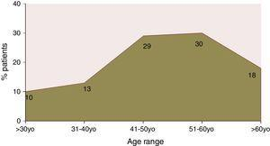 Distribution of age at hepatitis diagnosis by patient age range.