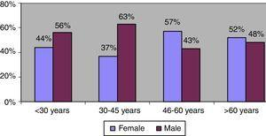 Distribution of gender according to patients' age.