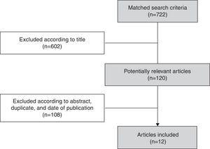Flowchart of article selection from 3 databases.
