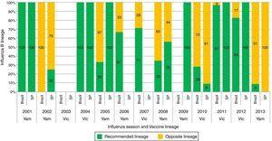 Circulation of Influenza B lineages according to season (year) and recommended vaccine lineage, Brazil and São Paulo city, 2001–2013. Note: Data taken (with permission) for Brazil from Oliveira et al.42 and for São Paulo city from Perosa and Bellei44; Samples for Brazil are estimated from regional data; Samples for the South (Rio Grande do Sul, Parana, Santa Catarina states), Southeast (Minas Gerais, Espirito Santo, Rio de Janeiro states) and Northeast (Bahia, Alagoas, Sergipe states) for which the samples were sequenced at WHO/National Influenza Center, Rio de Janeiro; Samples from other states were downloaded from the database of The Global Initiative on Sharing All Influenza Data; SP, São Paulo; Vic, B/Victoria; Yam, B/Yamagata.