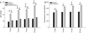 (A) Zerumbone induced ROS production in L. donovani AG83 promastigotes. ROS generation in treated promastigotes has been measured using H2DCFDA at 1, 3, 5 and 12h. Treatment of promastigotes with IC50 concentration of zerumbone revealed an elevation of intracellular ROS time dependently. However, pretreatment of promastigotes with the antioxidant NAC before treatment with zerumbone abrogated ROS generation in each time point. Each point corresponds to the mean±SD of at least three experiments. Statistical significance was determined by one-way ANOVA followed by Holm–Sidak post hoc test (*p<0.004, ***p<0.002, ****p<0.005 vs control; **p<0.001 vs treatment). (B) Zerumbone increased the level of lipid peroxidation time dependently. The total fluorescent lipid peroxidation products was quantified with excitation at 360nm and emission at 430nm and expressed as relative fluorescence units with respect to quinine sulfate (1mg/mL in 0.5M H2SO4) by a spectrofluorometer at 1, 3 and 5h. Each point corresponds to the mean±SD of at least three experiments in duplicate. Statistical significance was determined by one-way ANOVA followed by Holm–Sidak post hoc test (*p<0.04, **p<0.002, ***p<0.005 vs control).