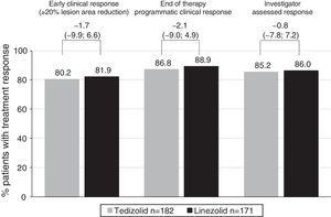Proportion of Latino patients with clinical response at 48–72h and clinical success at end of therapy and post-treatment evaluation visits (ITT analysis set). ITT: intent-to-treat.