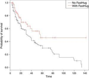 Survival rate for patients with and without FAST HUG.