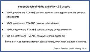 Interpretation of VDRL and FTA-ABS assays.