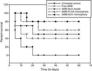 Prophylactic potential of AMB-fibrin microsphere in terms of survival of mice that were infected with C. neoformans. The mice were monitored for survival till day 60 post-infection. Data represents mean±SD of three different experiments.