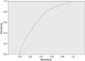 Receiver Operating Characteristic curve (ROC curve) to dose in mg/kg/day and adequate serum vancomycin, referral Neonatal Unit for Progressive Care, Hospital das Clínicas/UFMG, Belo Horizonte, Brazil, from 2011 to 2013.