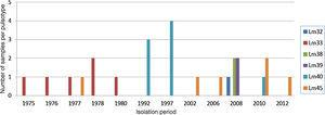 Isolation frequency of recurring L. monocytogenes pulsotypes in different years.