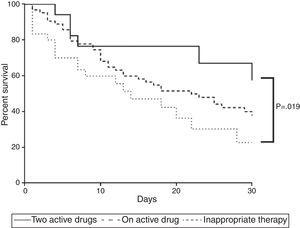 Mortality curve of 112 patients with ventilator-associated pneumonia caused by Carbapenem-resistant Enterobacteriaceae. The curve compares mortality of patients receiving adequate therapy as monotherapy or combined as well as inadequate treatment. Two active drugs showed fewer deaths (p<0.05).