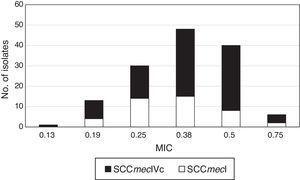 SCCmec types according to tedizolid MIC values in MRSA isolates.