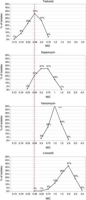 Comparison between tedizolid, daptomycin, vancomycin and linezolid MIC in MRSA isolates.