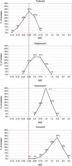 Comparison between tedizolid, daptomycin, vancomycin and linezolid MIC in MRSA isolates.